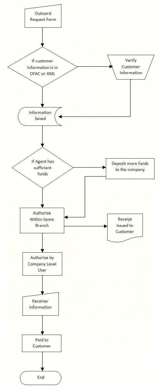 e-trans-chart